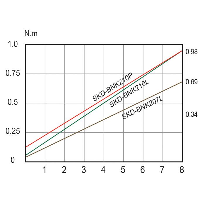 SKD-BNK200-1-3