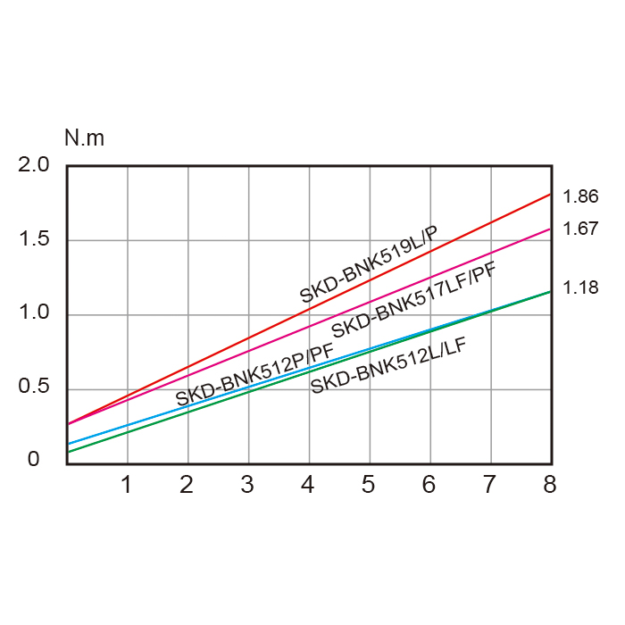 SKD-BNK500-1-3
